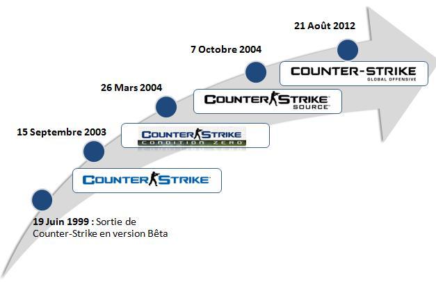 CS histoire