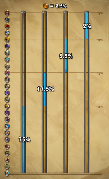 rank percentage ladder hearthstone