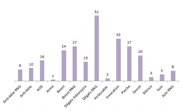 yogg stats